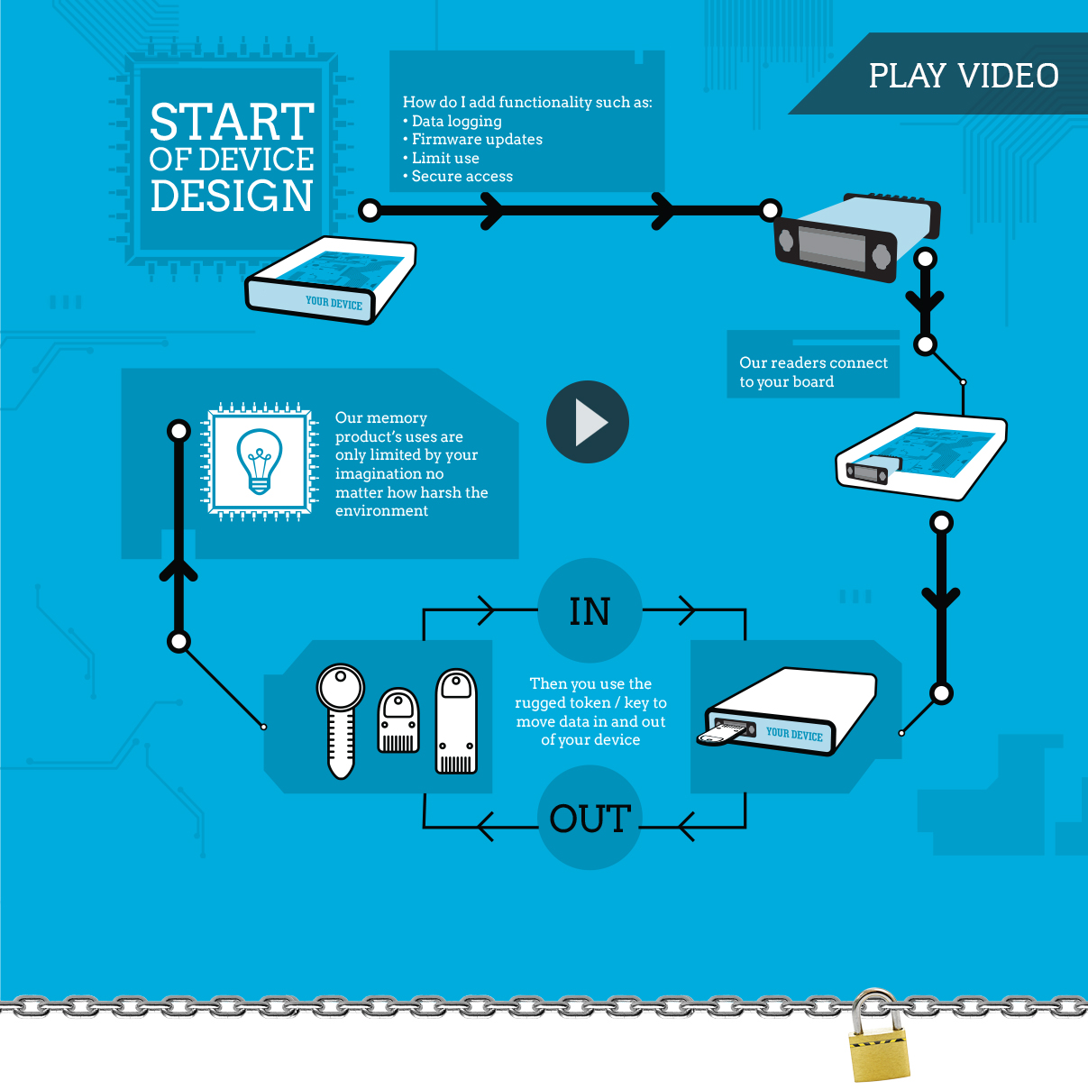 Device design process